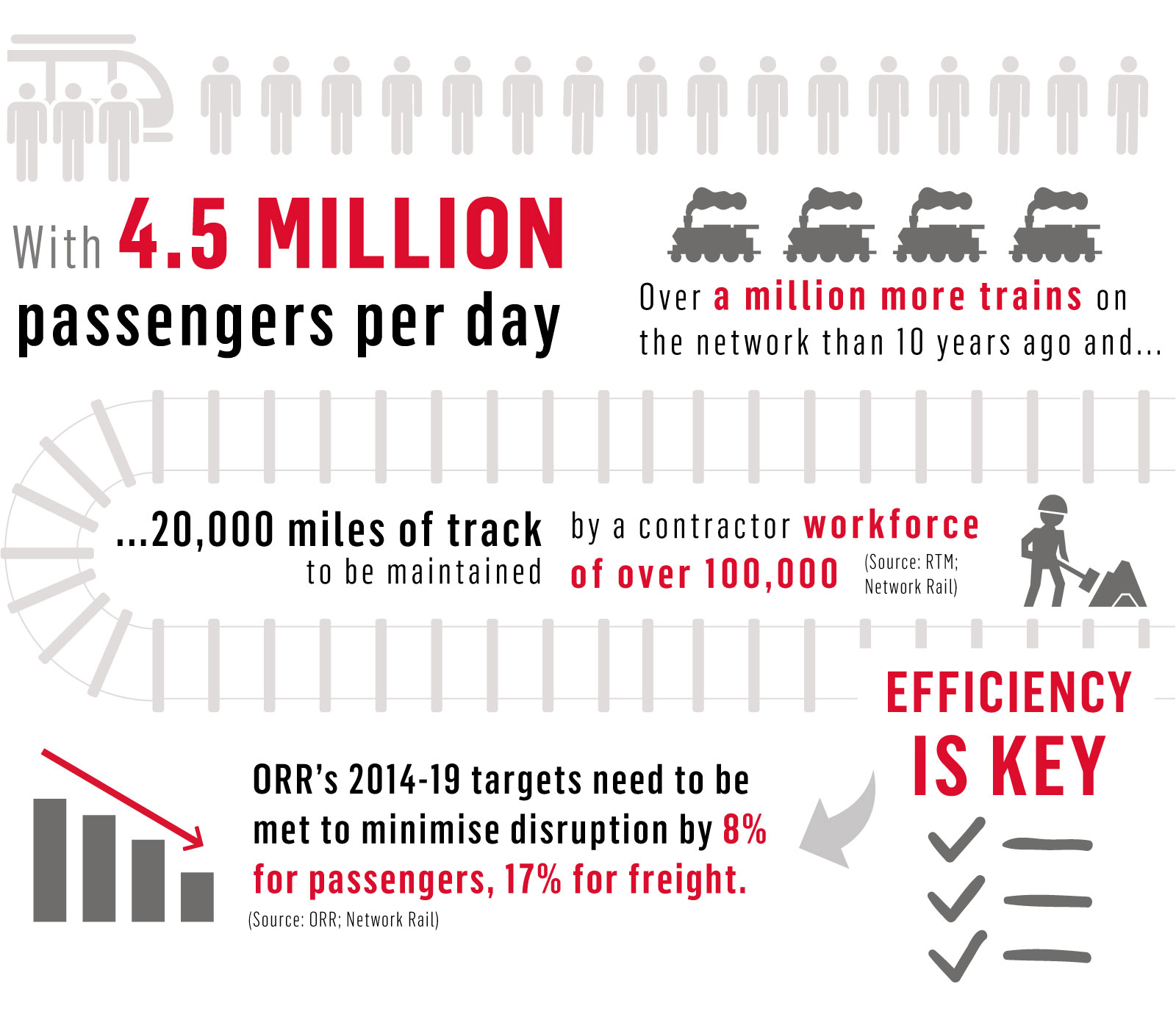 Conveyors for rail track maintenance infographic